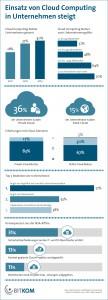 Einsatz von Cloud Computing in Unternehmen steigt